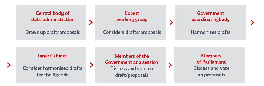 http://hrvatskifokus-2021.ga/wp-content/uploads/2018/10/How-government-works.png